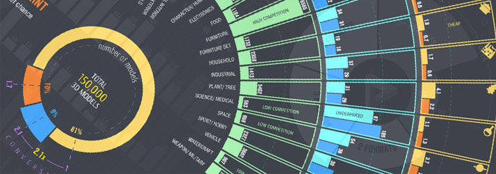 INFOGRAPHIC: Best Selling 3D Models and Practices - Blog | CGTrader